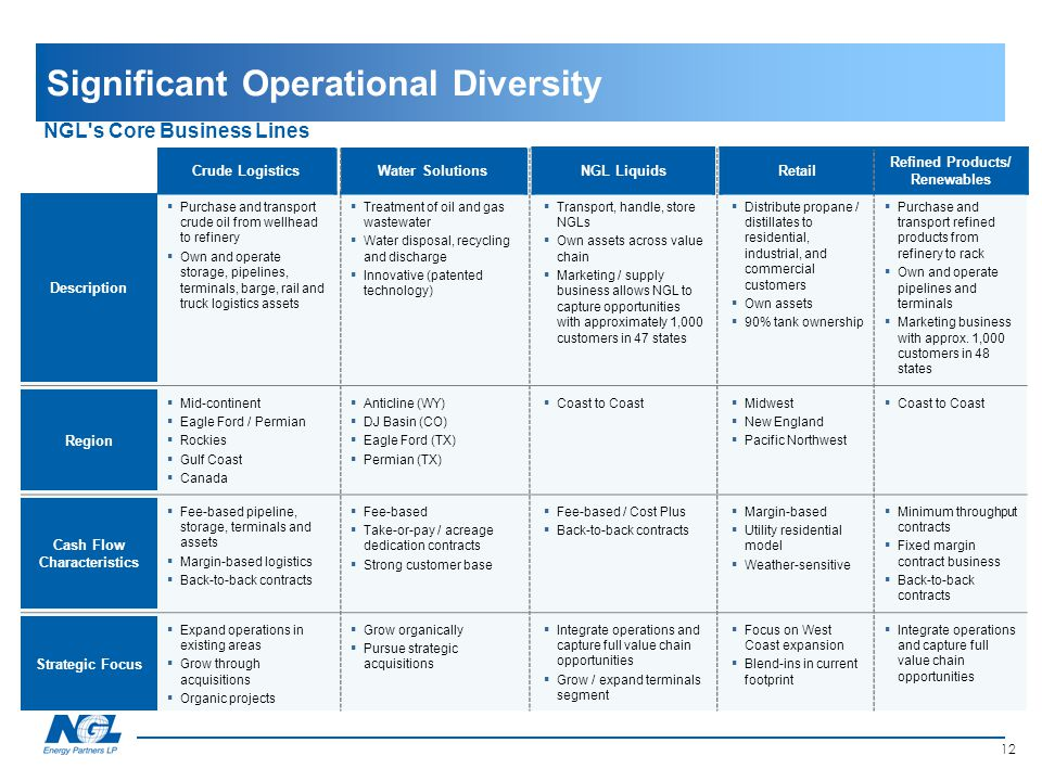 Significant Operational Diversity
