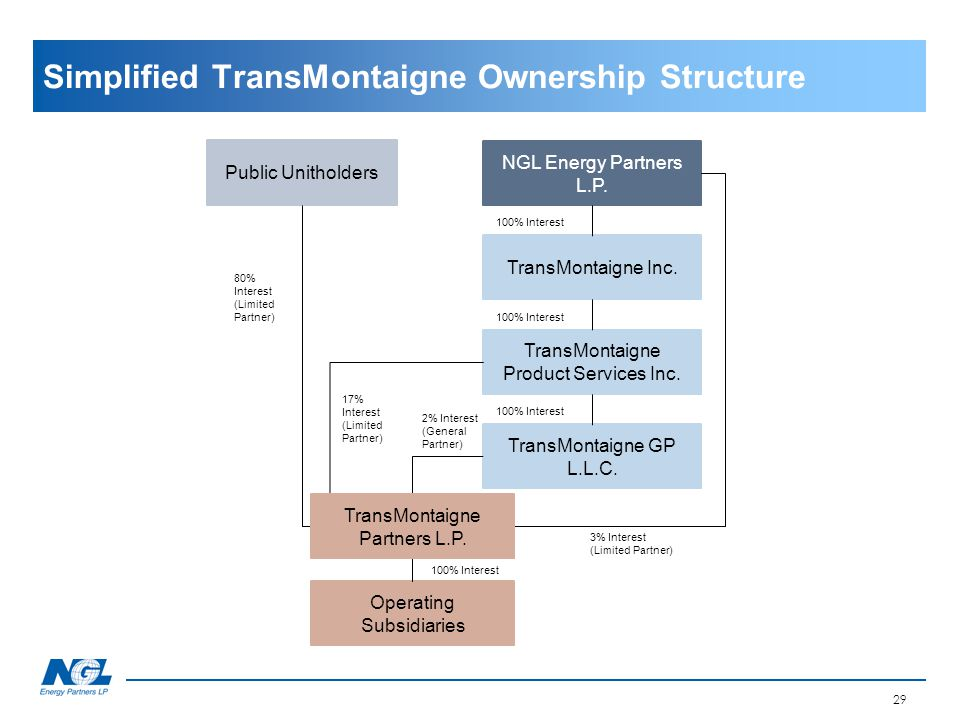 Simplified TransMontaigne Ownership Structure