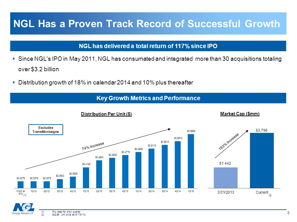 NGL Has a Proven Track Record of Successful Growth