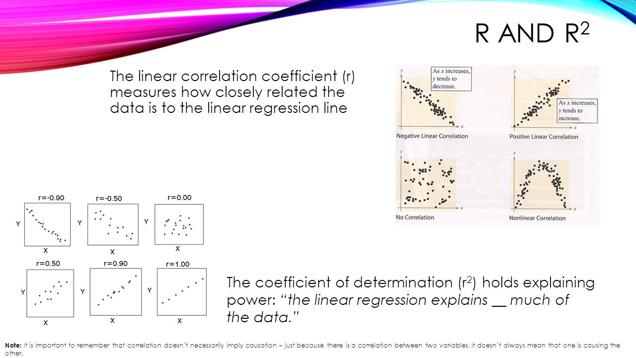 R and r2 The linear correlation coefficient (r) measures how closely related the data is to the linear regression line.
