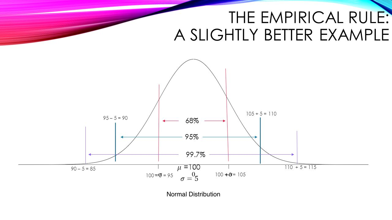 The Empirical Rule: A Slightly better Example