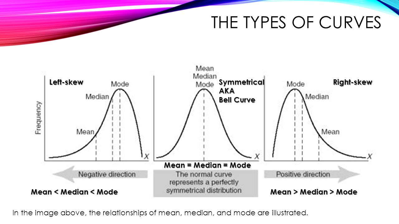 The Types of Curves Left-skew Symmetrical AKA Bell Curve Right-skew