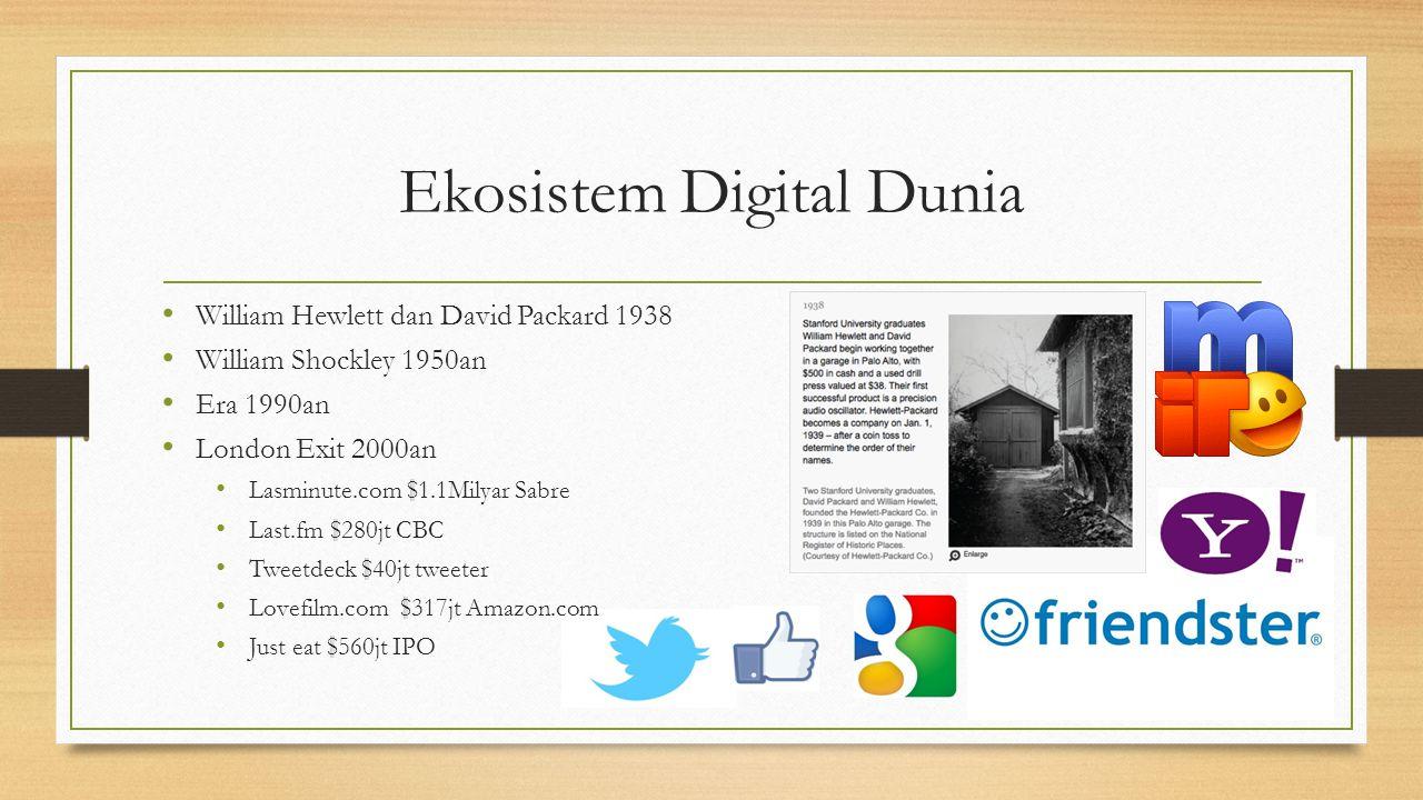 Ekosistem Digital Dunia