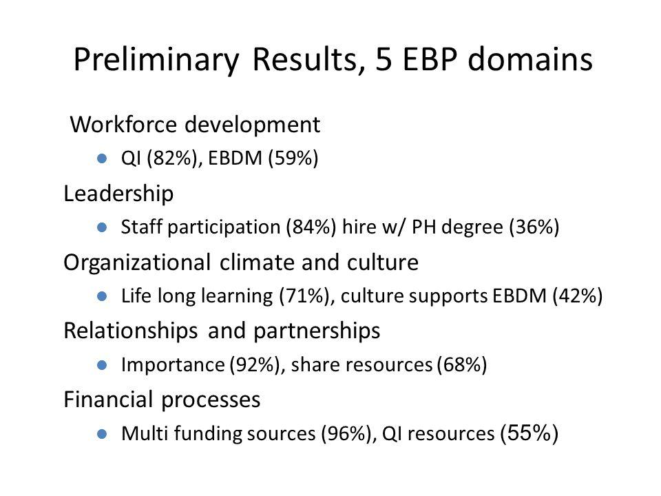 Preliminary Results, 5 EBP domains