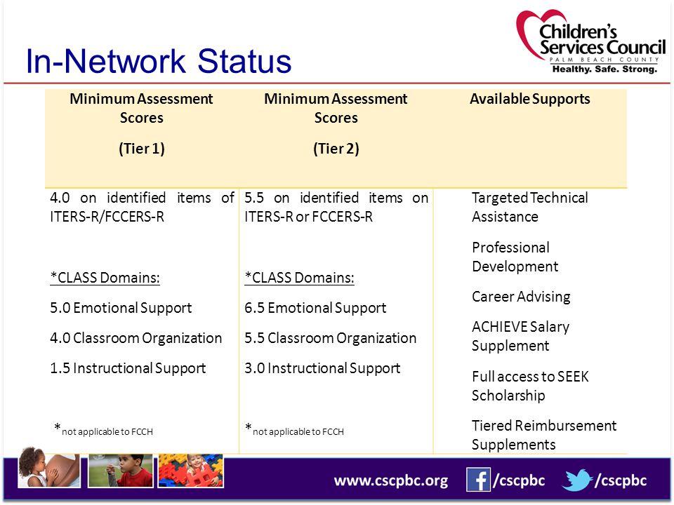 Minimum Assessment Scores