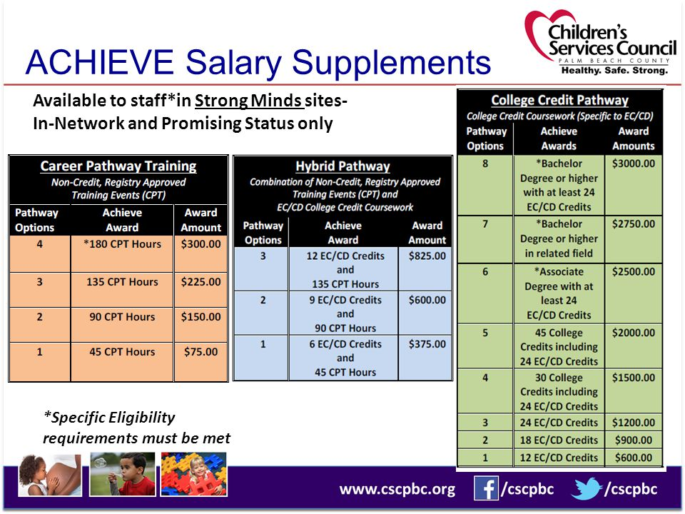 ACHIEVE Salary Supplements