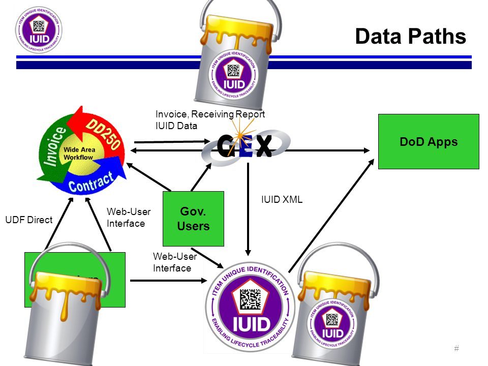 Data Paths DoD Apps Gov. Users Vendors Invoice, Receiving Report