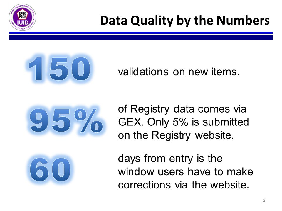 150 95% 60 Data Quality by the Numbers validations on new items.