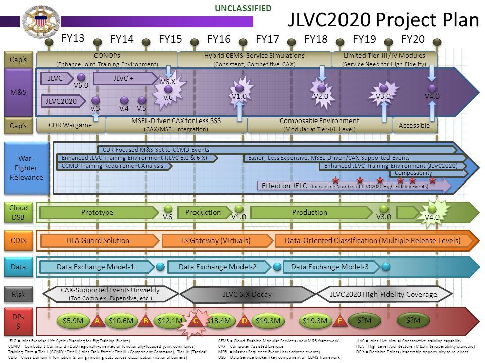 JLVC2020 Project Plan FY13 FY14 FY15 FY16 FY17 FY18 FY19 FY20