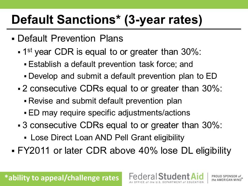 Default Sanctions* (3-year rates)