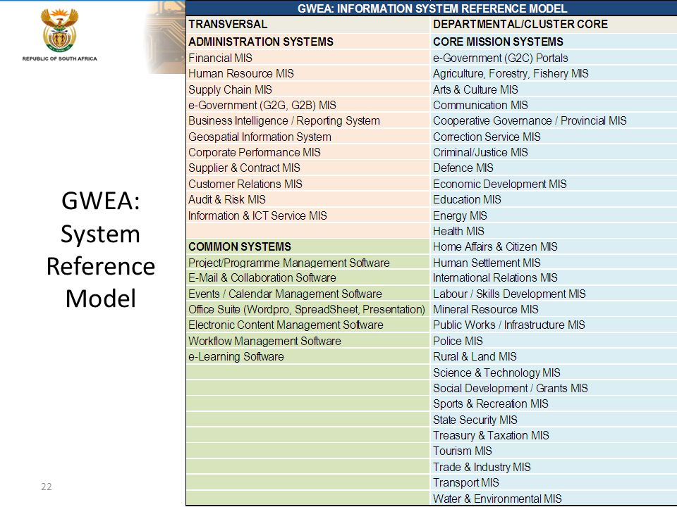 GWEA: System Reference Model