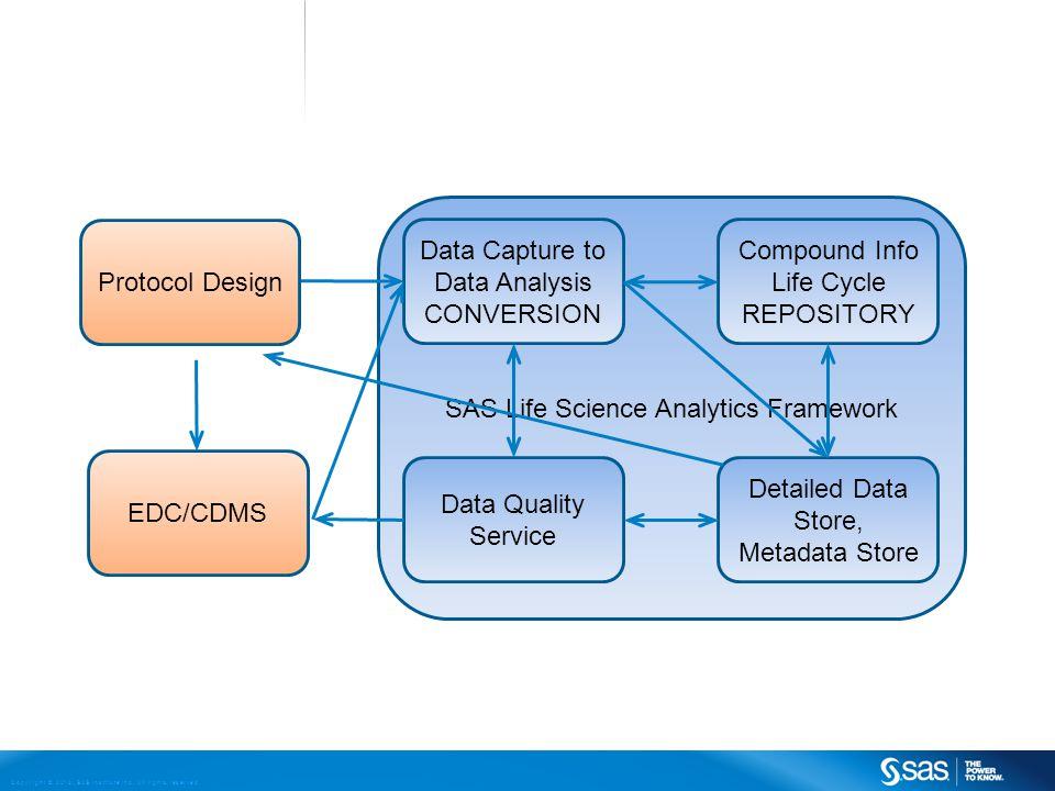 SAS Life Science Analytics Framework Protocol Design