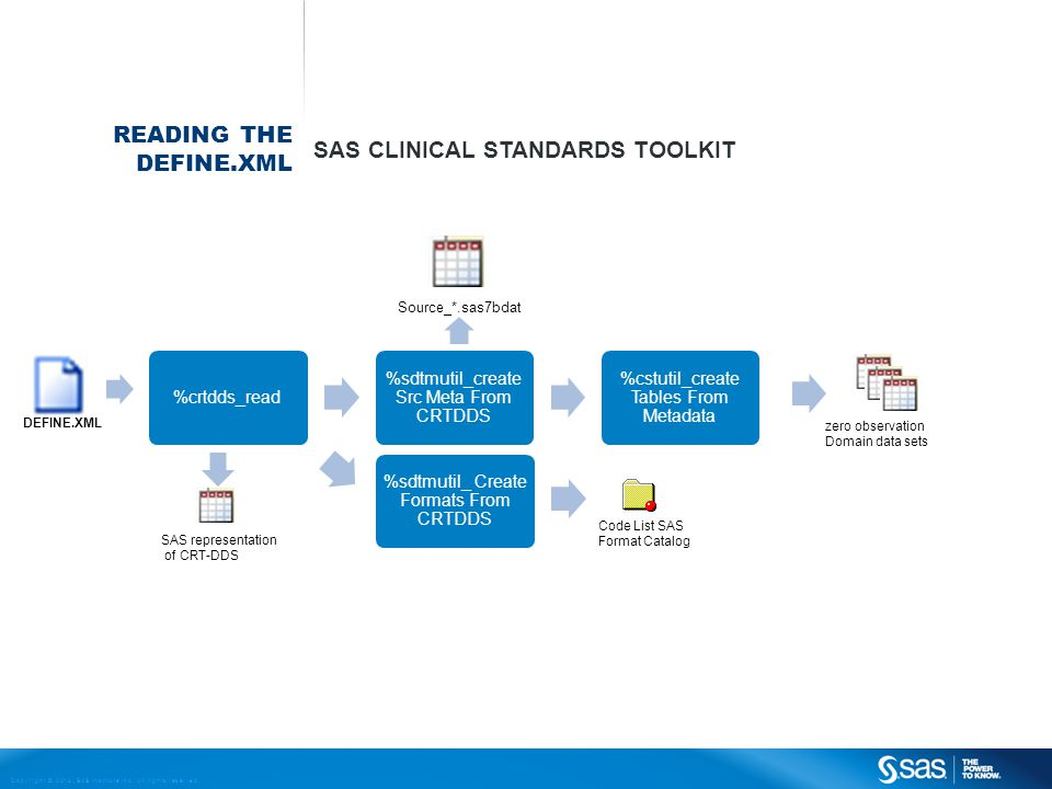 SAS Clinical Standards Toolkit
