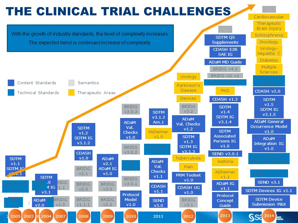 The clinical trial challenges