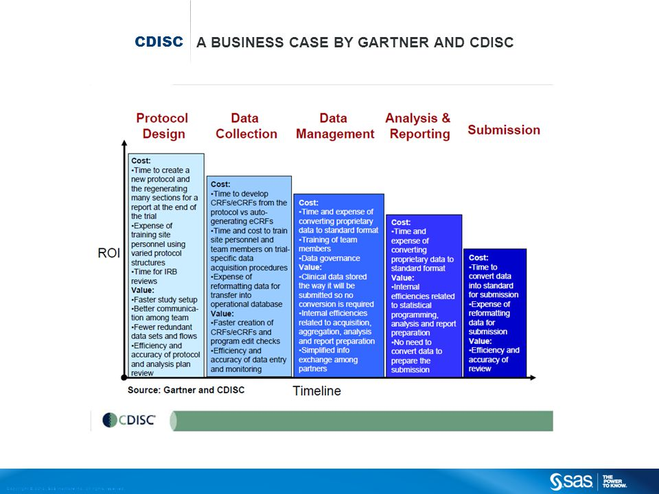 CDISC A business case by Gartner and CDISC