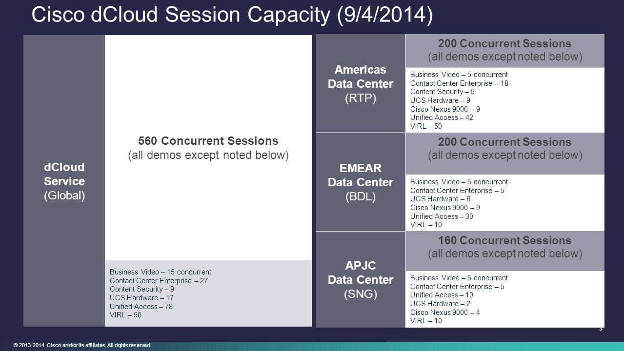 Cisco dCloud Session Capacity (9/4/2014)