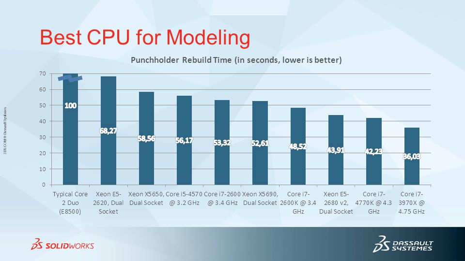 Best CPU for Modeling