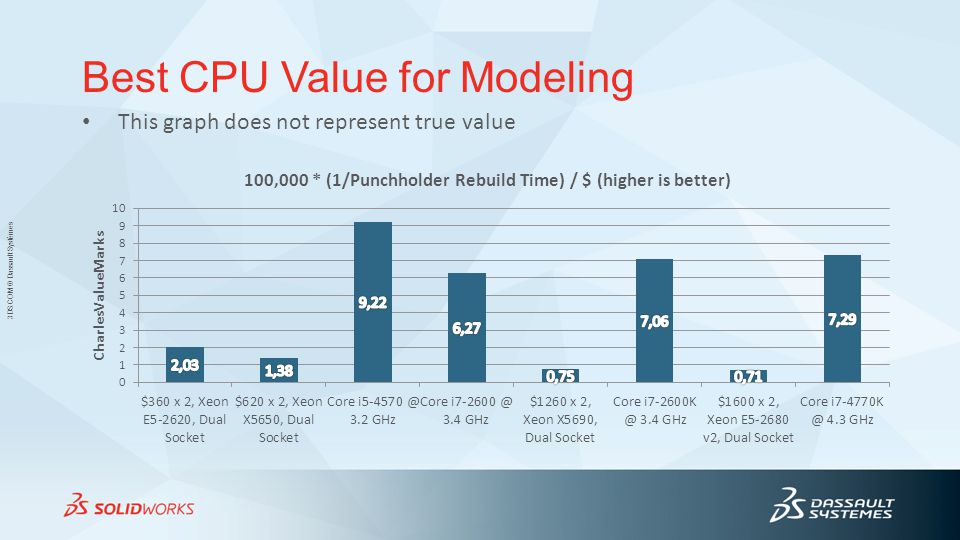 Best CPU Value for Modeling