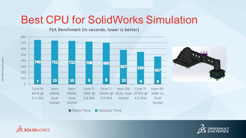Best CPU for SolidWorks Simulation