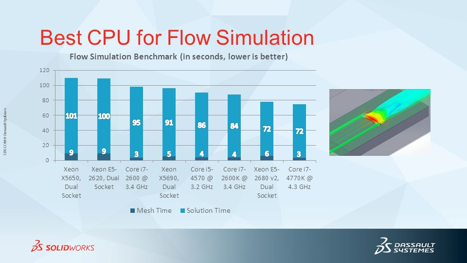 Best CPU for Flow Simulation