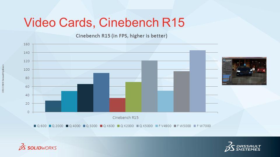 Video Cards, Cinebench R15