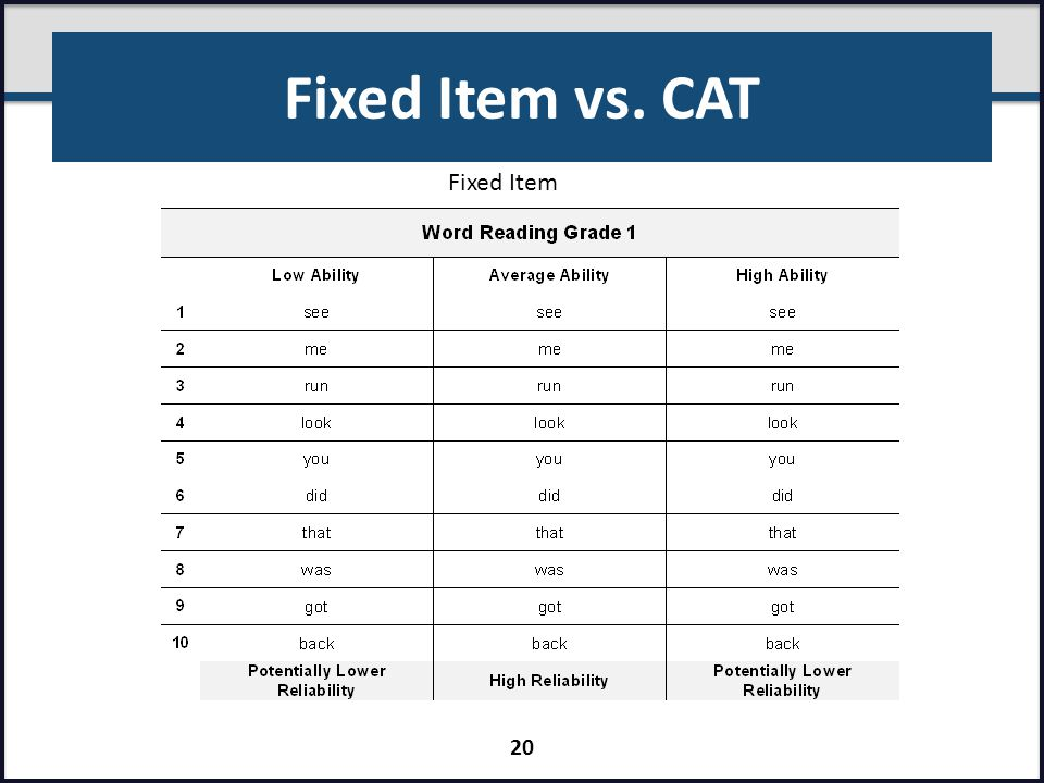 Fixed Item vs. CAT Fixed Item Presenter: