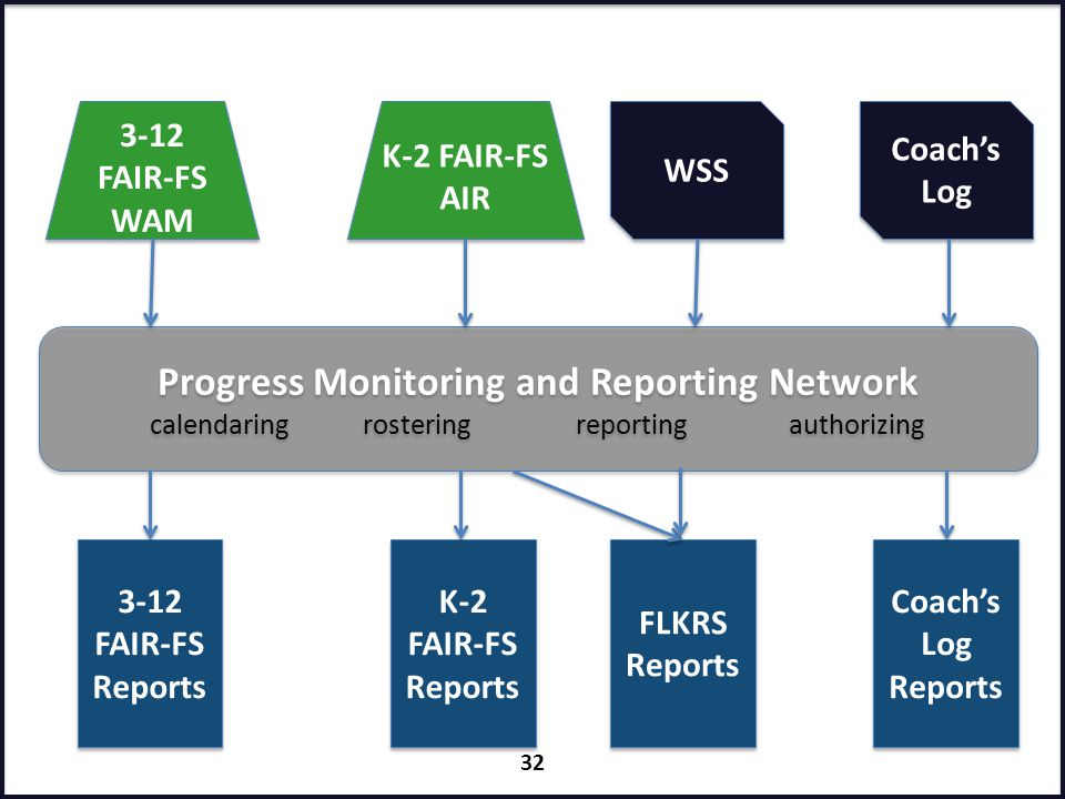 Progress Monitoring and Reporting Network