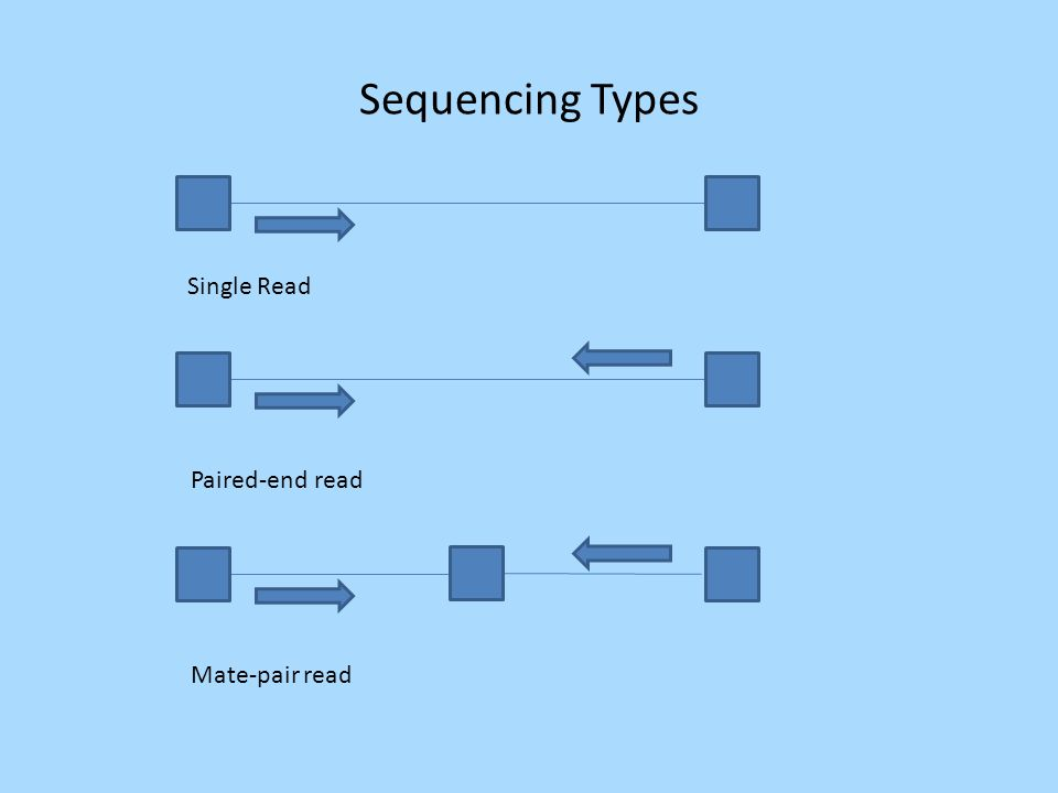 Sequencing Types Single Read Paired-end read Mate-pair read