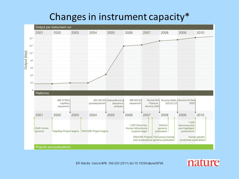 Changes in instrument capacity*