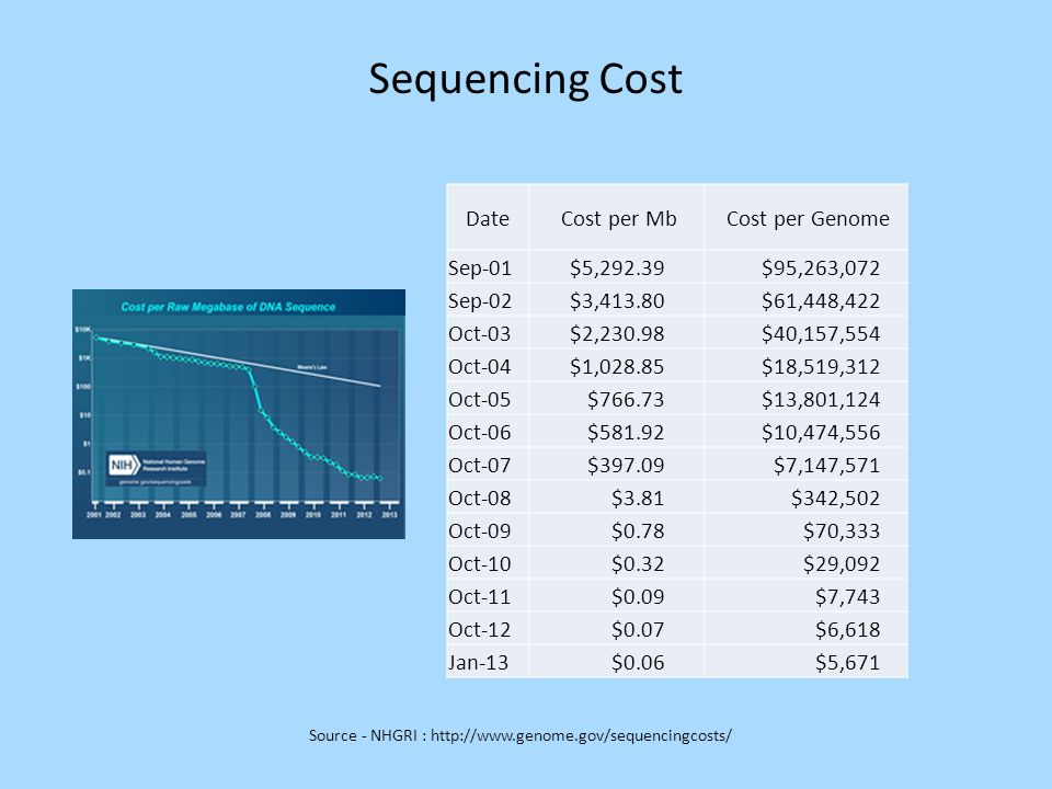 Sequencing Cost Date Cost per Mb Cost per Genome Sep-01 $5,292.39