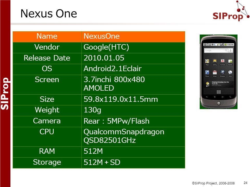 Nexus One Name NexusOne Vendor Google(HTC) Release Date 2010.01.05 OS