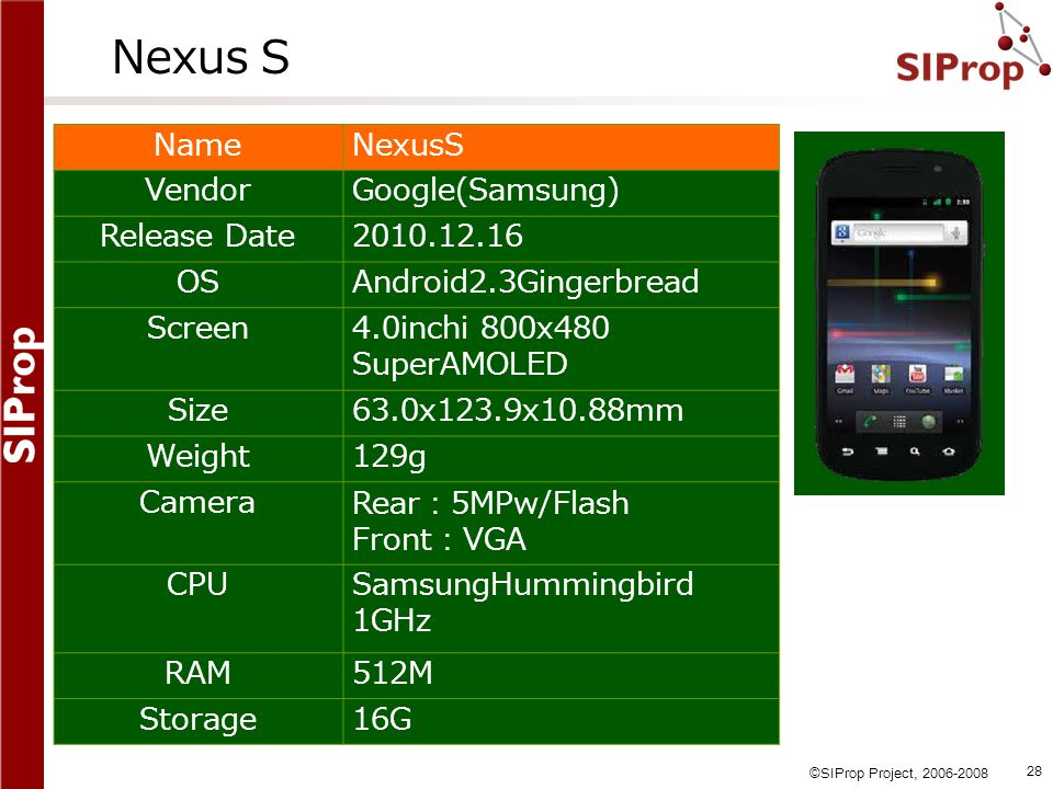 Nexus S Name NexusS Vendor Google(Samsung) Release Date 2010.12.16 OS