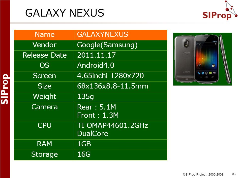 GALAXY NEXUS Name GALAXYNEXUS Vendor Google(Samsung) Release Date