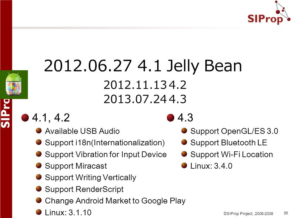 2012.06.27 4.1 Jelly Bean 2012.11.13 4.2. 2013.07.24 4.3. 4.1, 4.2. Available USB Audio. Support i18n(Internationalization)