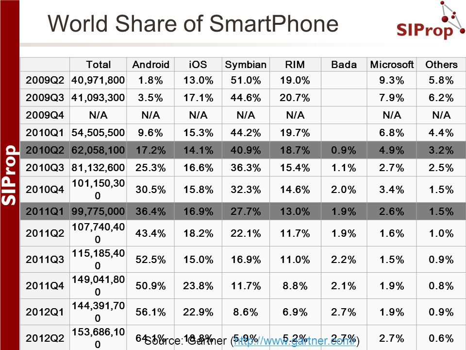 World Share of SmartPhone