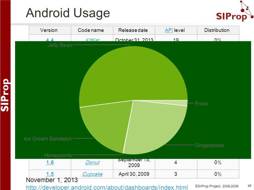 Android Usage November 1, 2013