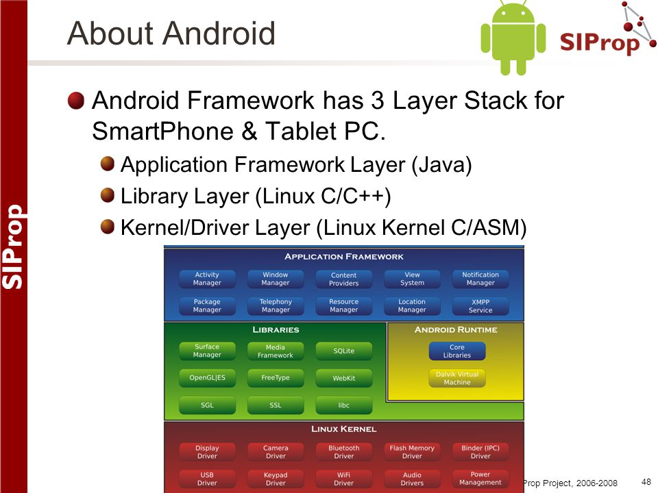 About Android Android Framework has 3 Layer Stack for SmartPhone & Tablet PC. Application Framework Layer (Java)