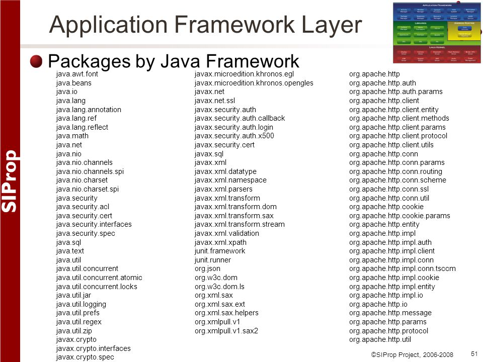 Application Framework Layer