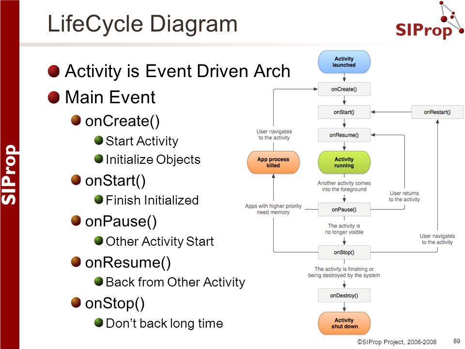 LifeCycle Diagram Activity is Event Driven Arch Main Event onCreate()