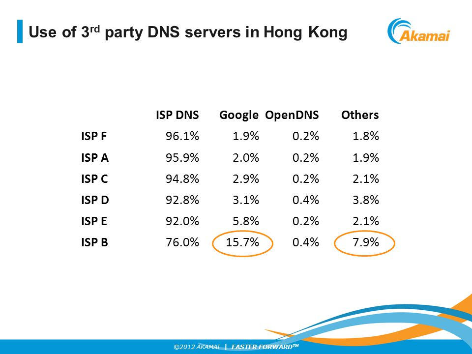 Use of 3rd party DNS servers in Hong Kong
