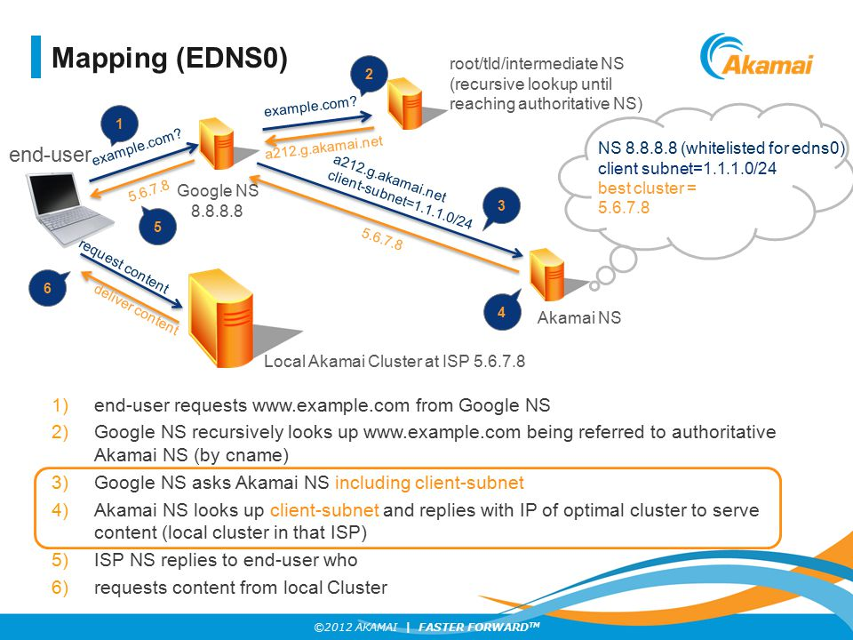 Mapping (EDNS0) end-user