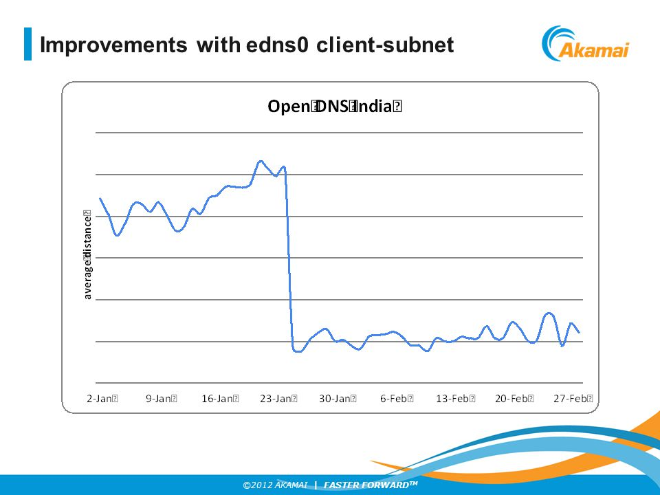 Improvements with edns0 client-subnet