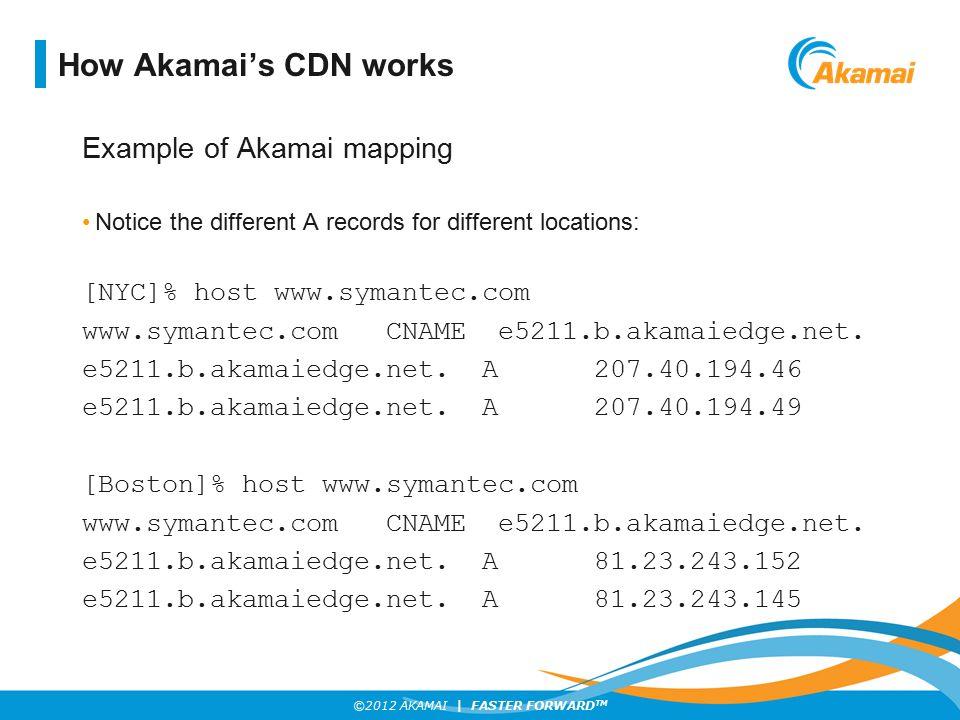 How Akamai's CDN works Example of Akamai mapping