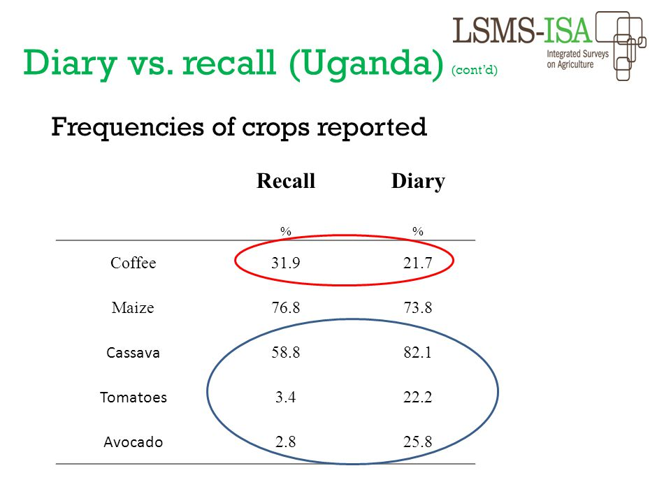 Frequencies of crops reported