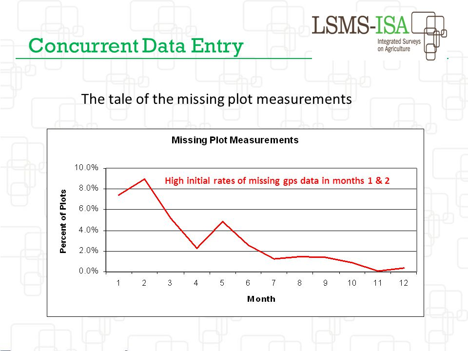 The tale of the missing plot measurements