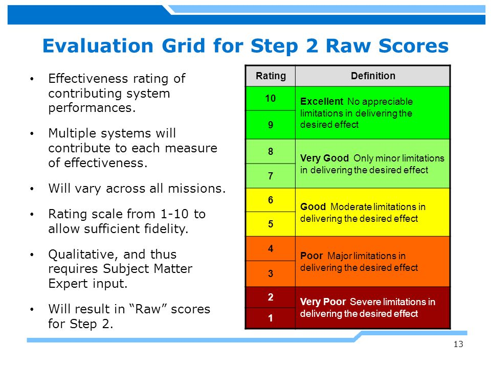 Evaluation Grid for Step 2 Raw Scores