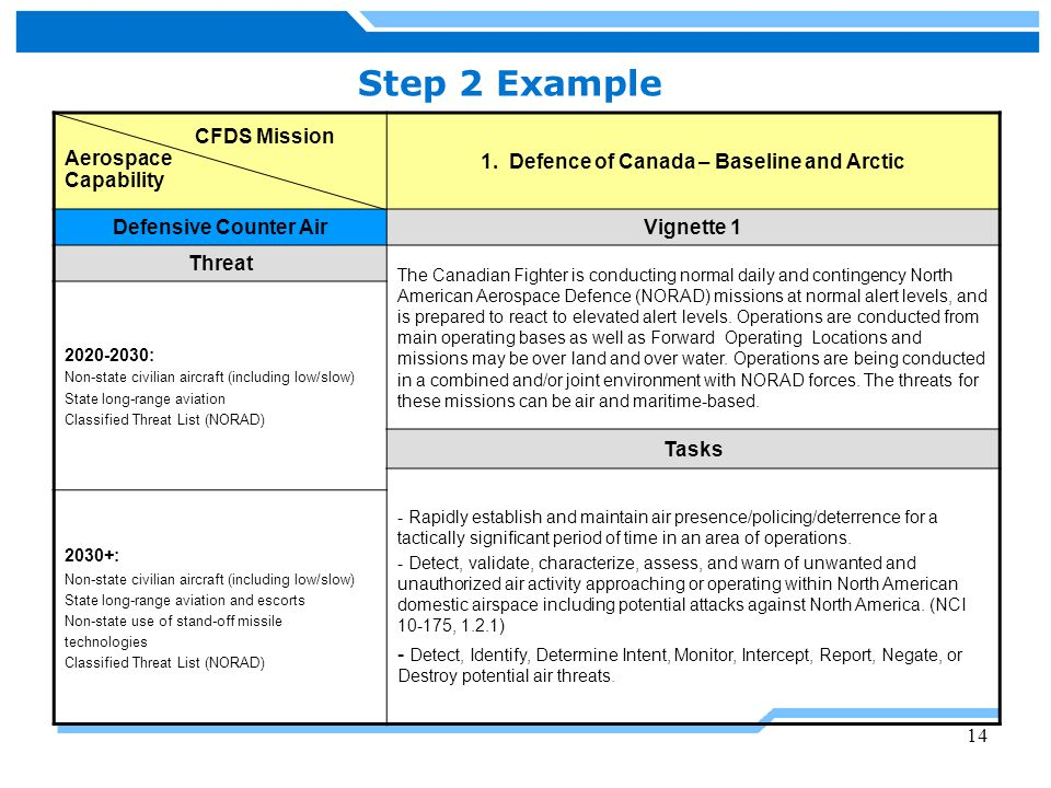 1. Defence of Canada – Baseline and Arctic