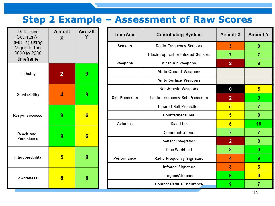 Step 2 Example – Assessment of Raw Scores