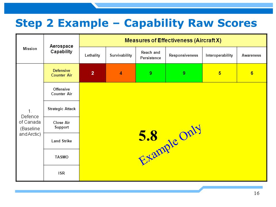 Step 2 Example – Capability Raw Scores