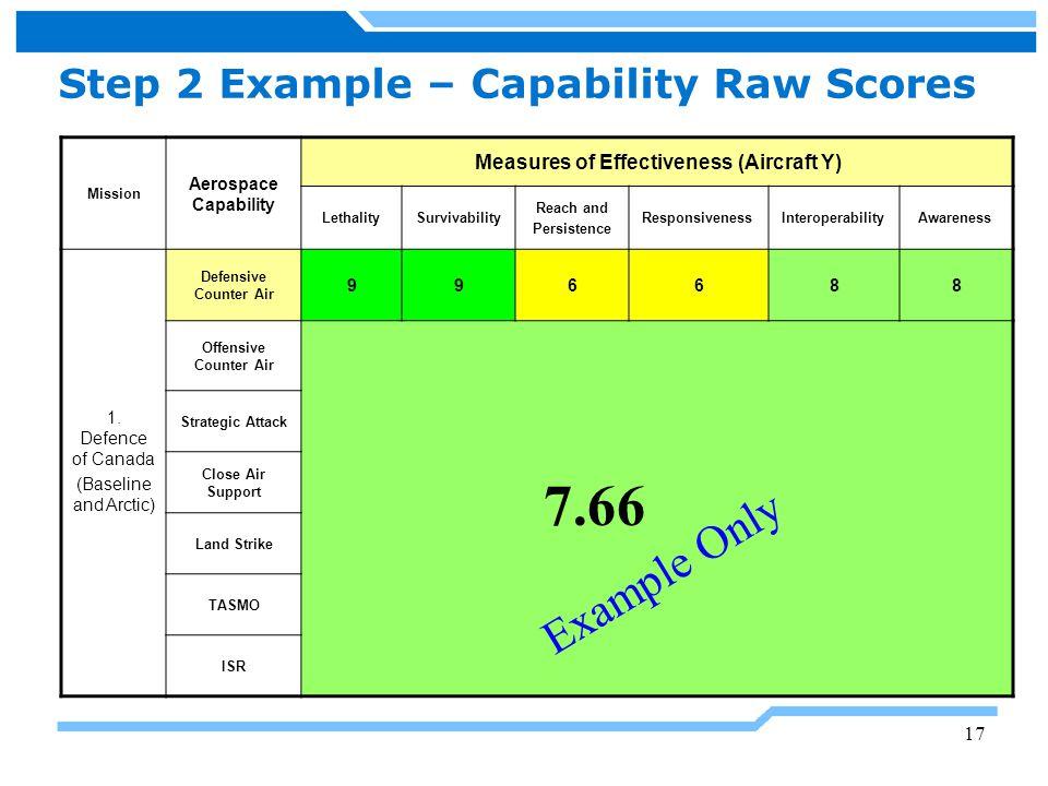 Step 2 Example – Capability Raw Scores